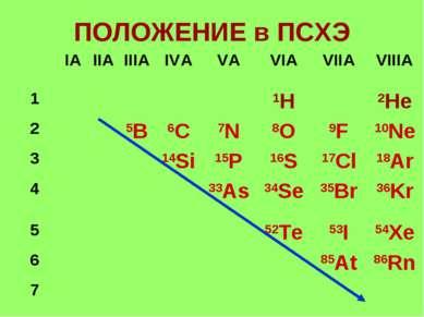 ПОЛОЖЕНИЕ в ПСХЭ IА IIА IIIА IVА VА VIА VIIА VIIIА 1 1H 2He 2 5B 6C 7N 8O 9F ...