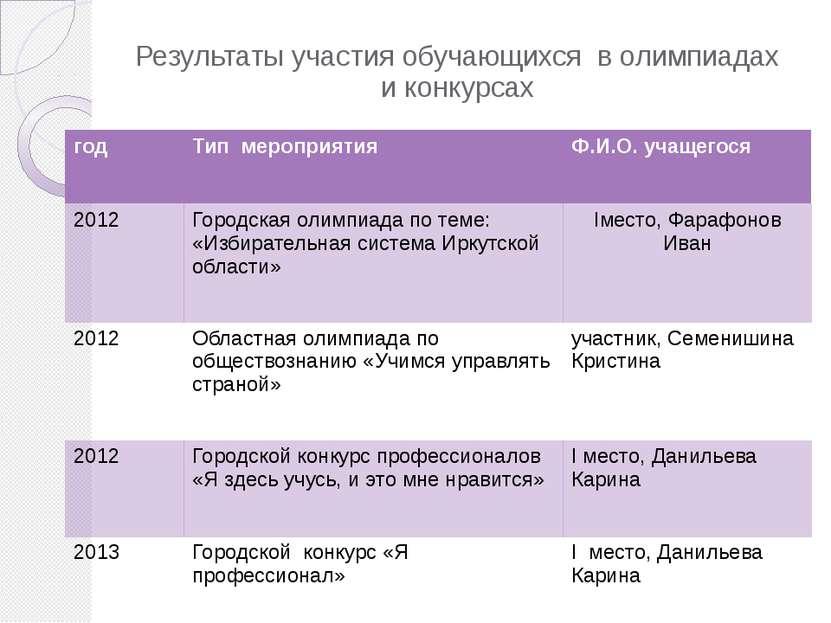 Результаты участия обучающихся в олимпиадах и конкурсах год Тип мероприятия Ф...