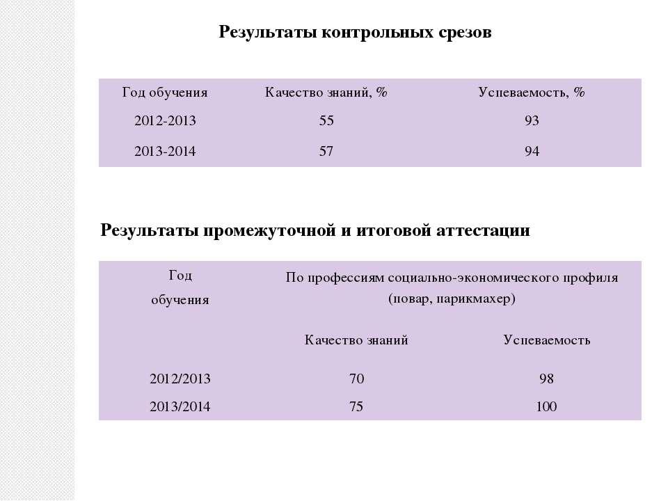 Результаты контрольных срезов Результаты промежуточной и итоговой атте...