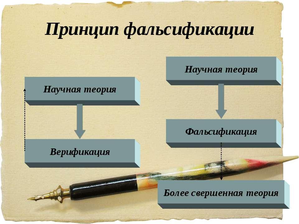Принцип фальсификации Научная теория Верификация Научная теория Фальсификация...