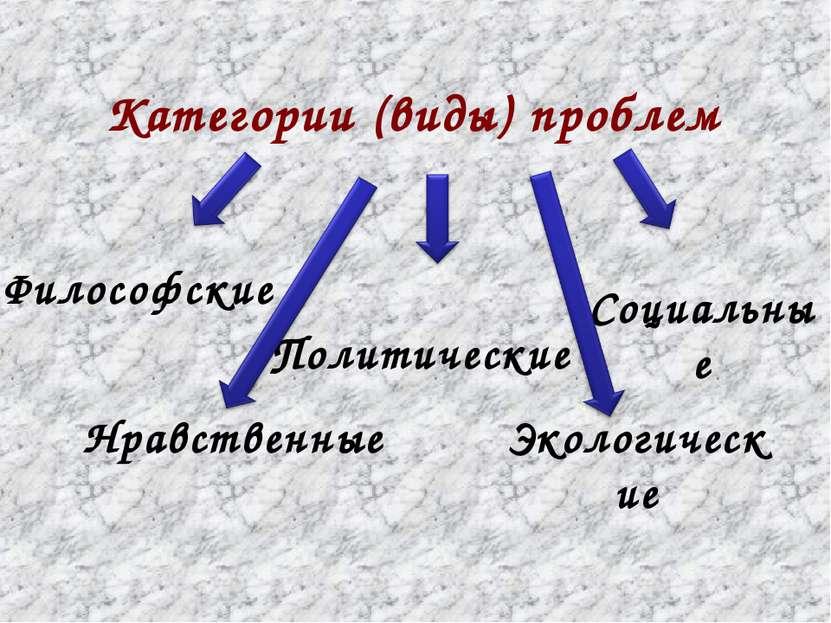 Категории (виды) проблем Философские Социальные Политические Экологические Нр...