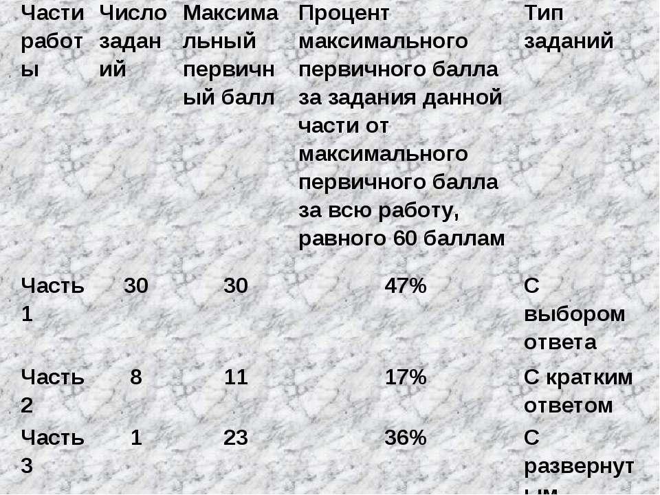 Части работы Число заданий Максимальный первичный балл Процент максимального ...