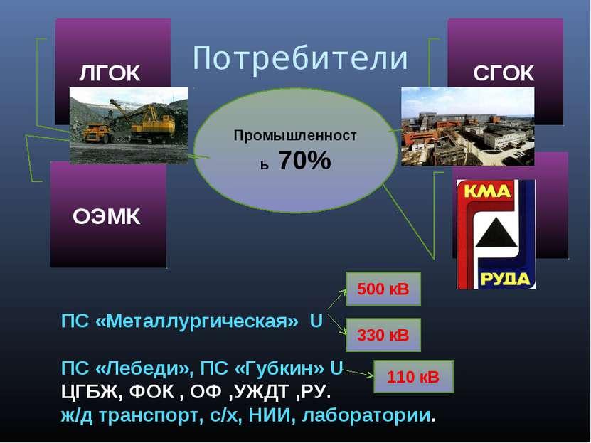 Потребители Промышленность 70% ЛГОК ОЭМК СГОК ПС «Металлургическая» U ПС «Леб...