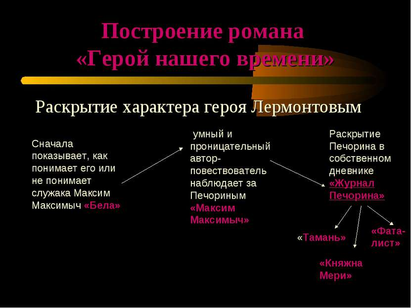 Построение романа «Герой нашего времени» Раскрытие характера героя Лермонтовы...