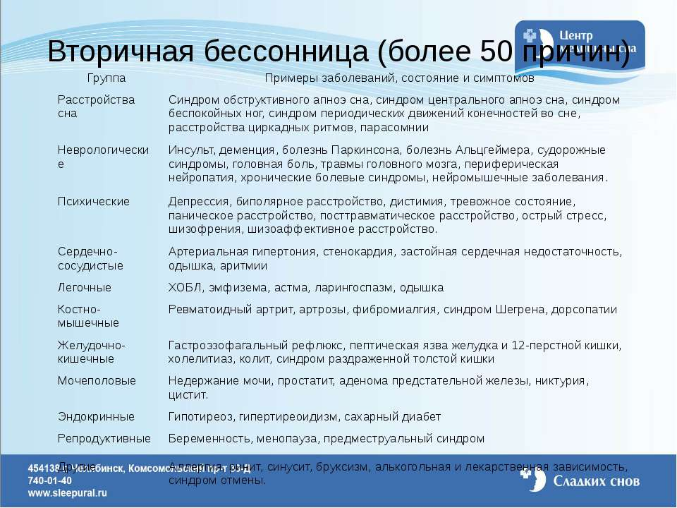 Вторичная бессонница (более 50 причин) Группа Примеры заболеваний, состояние ...