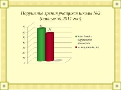 Нарушение зрения учащихся школы №2 (данные за 2011 год)