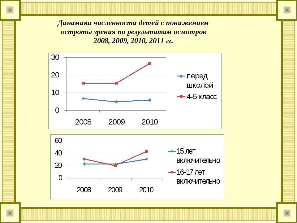 Динамика численности детей с понижением остроты зрения по результатам осмотро...
