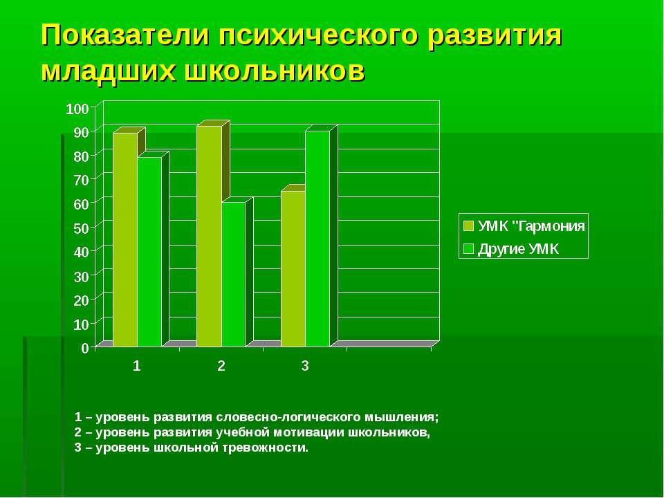 Показатели психического развития младших школьников 1 – уровень развития слов...