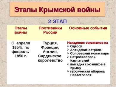 Этапы Крымской войны 2 ЭТАП