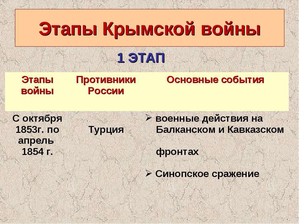Этапы Крымской войны 1 ЭТАП