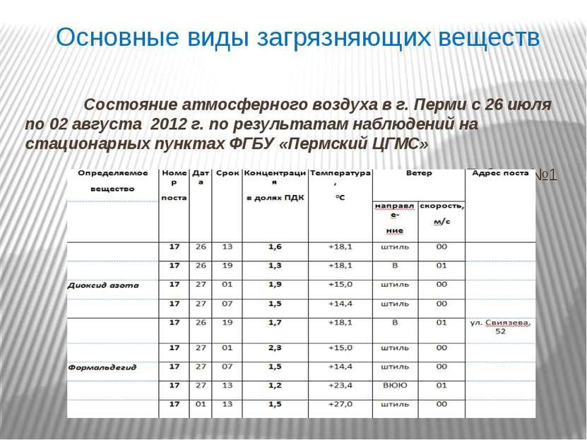 Основные виды загрязняющих веществ Состояние атмосферного воздуха в г. Перми ...