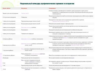 Национальный календарь профилактических прививок по возрастам Возраст ребенка...