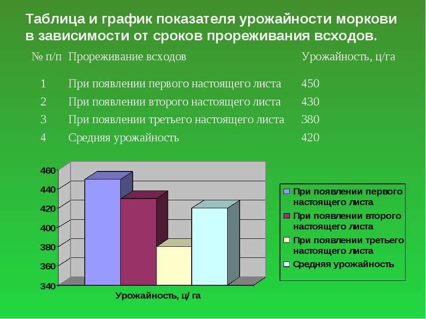 Таблица и график показателя урожайности моркови в зависимости от сроков проре...