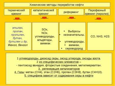 Химические методы переработки нефти термический крекинг каталитический крекин...