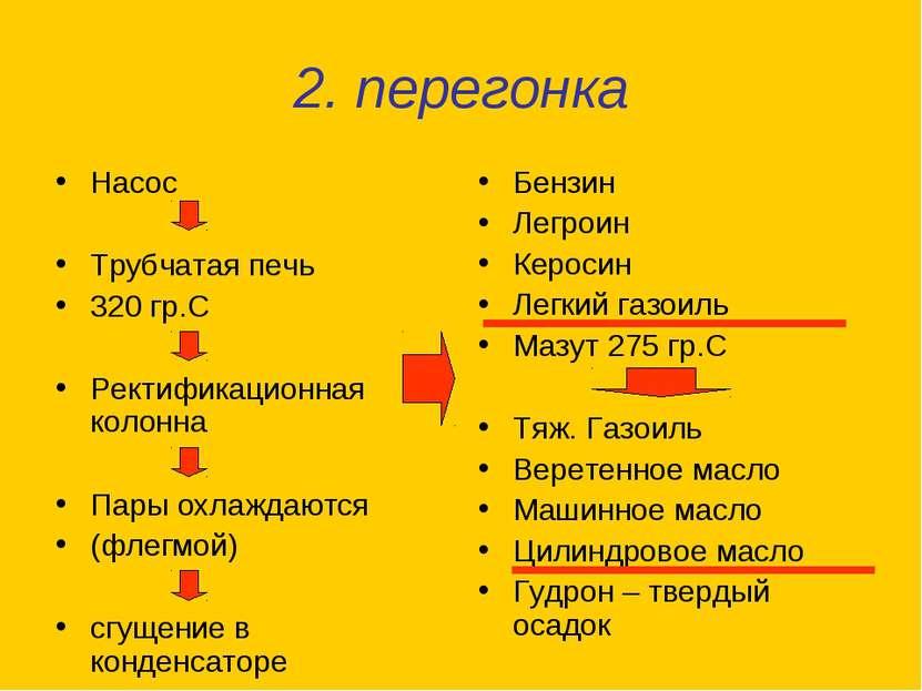 2. перегонка Насос Трубчатая печь 320 гр.С Ректификационная колонна Пары охла...