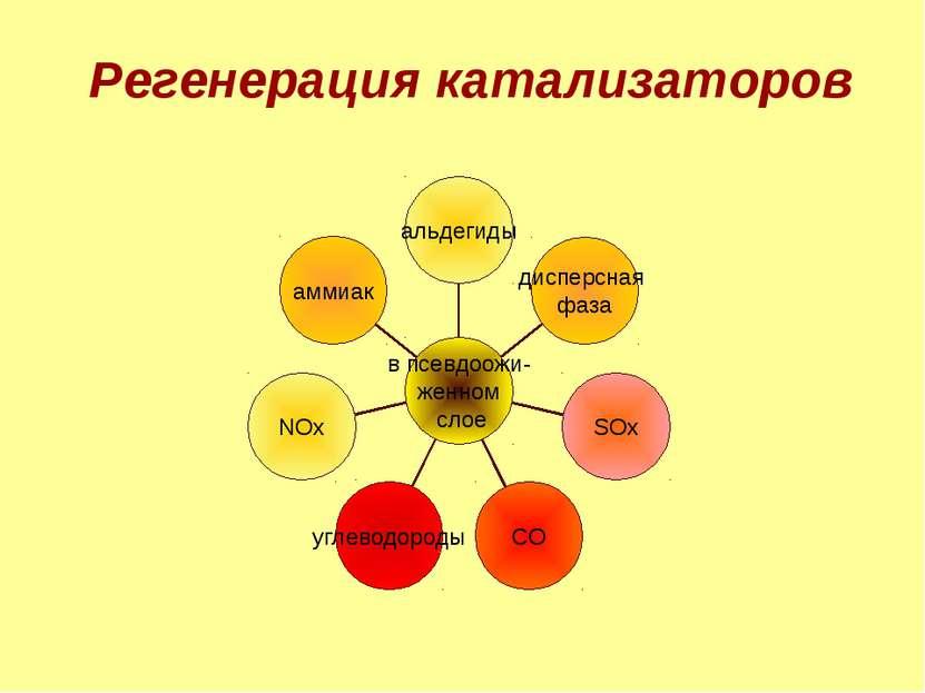 Регенерация катализаторов