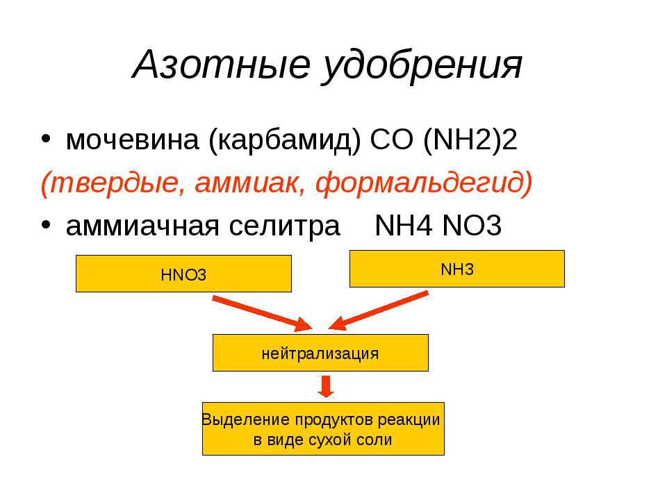 Азотные удобрения мочевина (карбамид) CO (NH2)2 (твердые, аммиак, формальдеги...