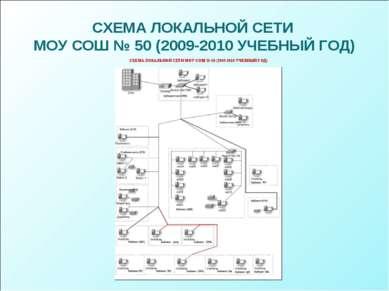 СХЕМА ЛОКАЛЬНОЙ СЕТИ МОУ СОШ № 50 (2009-2010 УЧЕБНЫЙ ГОД)