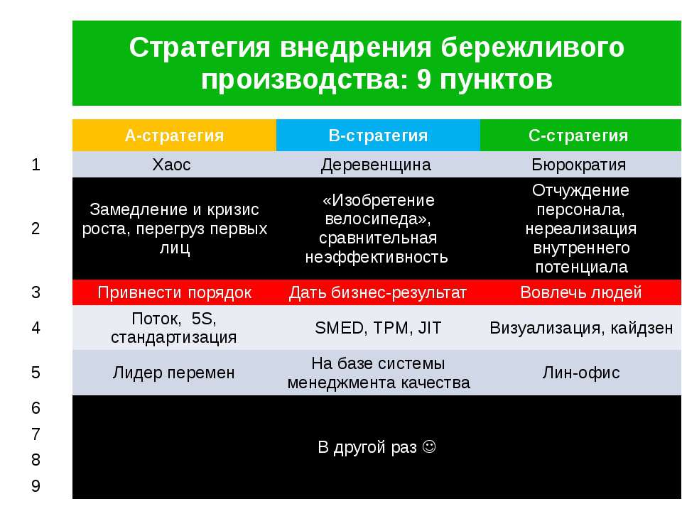 Стратегия внедрения бережливого производства: 9 пунктов А-стратегия В-стратег...