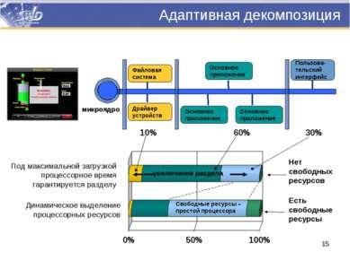 Адаптивная декомпозиция Файловая система Драйвер устройств Основное приложени...