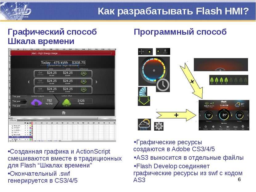 Программный способ Графические ресурсы создаются в Adobe CS3/4/5 AS3 выноситс...