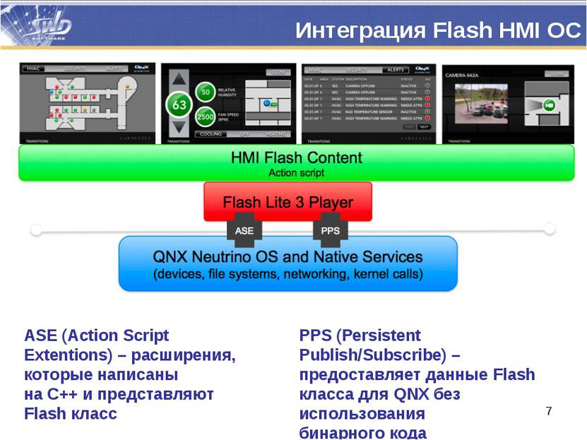 Интеграция Flash HMI ОС ASE (Action Script Extentions) – расширения, которые ...