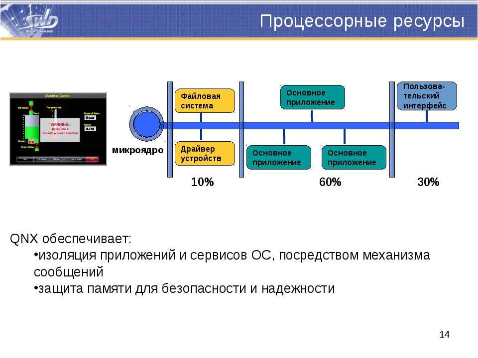 Процессорные ресурсы QNX обеспечивает: изоляция приложений и сервисов ОС, пос...
