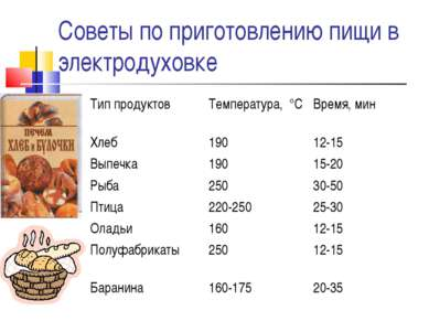 Советы по приготовлению пищи в электродуховке Тип продуктов Температура, °С В...