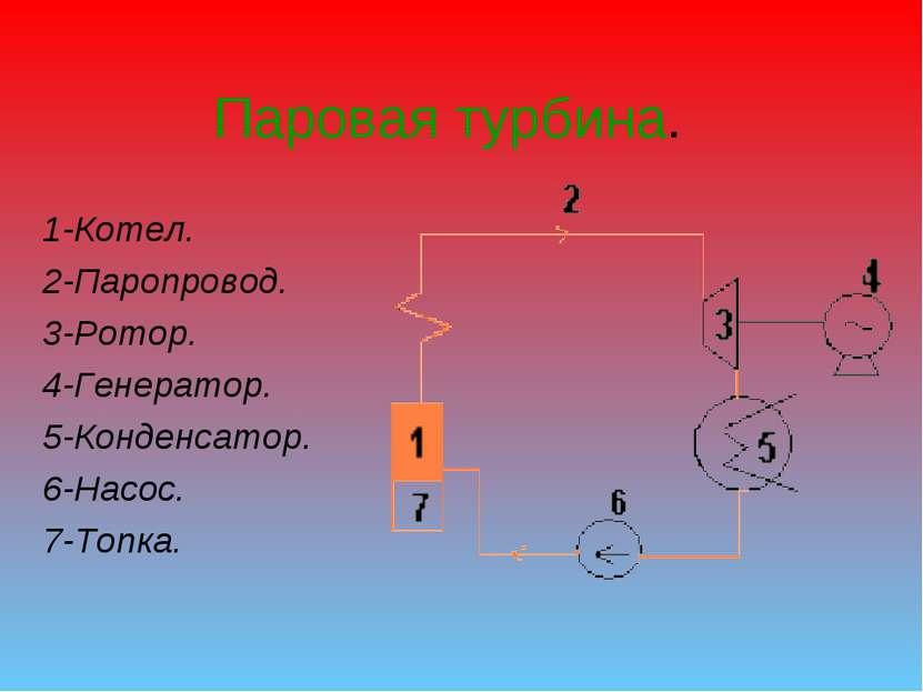 Паровая турбина. 1-Котел. 2-Паропровод. 3-Ротор. 4-Генератор. 5-Конденсатор. ...