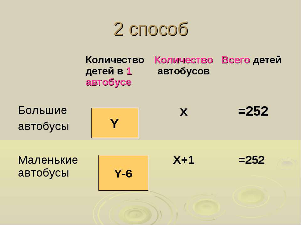 2 способ Y Y-6