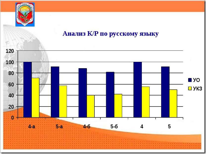 Анализ К/Р по русскому языку