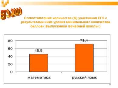 * Сопоставление количества (%) участников ЕГЭ с результатами ниже уровня мини...