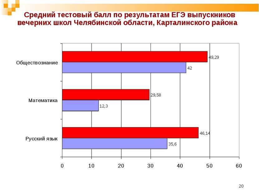 * Средний тестовый балл по результатам ЕГЭ выпускников вечерних школ Челябинс...