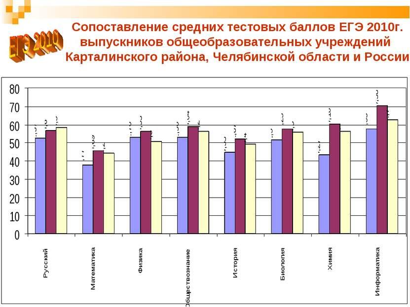 * Сопоставление средних тестовых баллов ЕГЭ 2010г. выпускников общеобразовате...