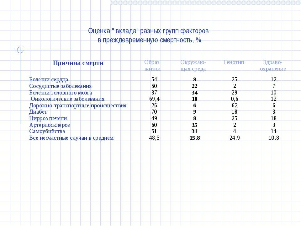 """Оценка """" вклада"""" разных групп факторов в преждевременную смертность, % Причин..."""