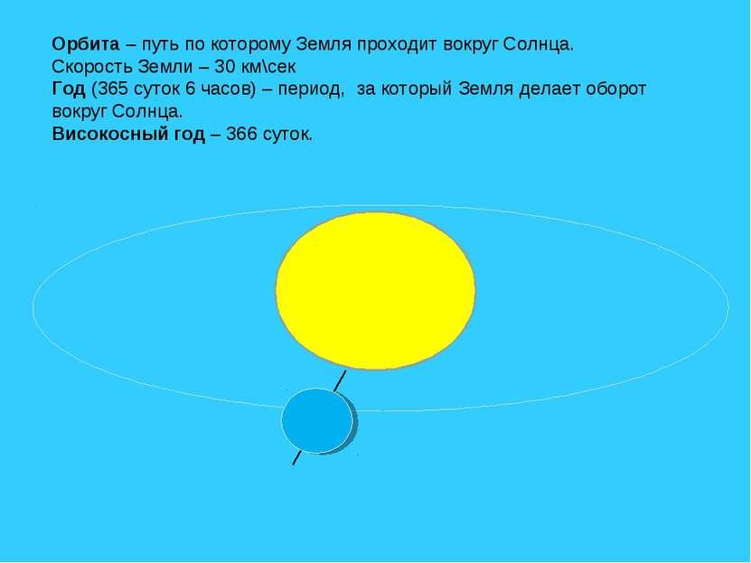Орбита – путь по которому Земля проходит вокруг Солнца. Скорость Земли – 30 к...