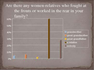 Are there any women-relatives who fought at the fronts or worked in the rear ...