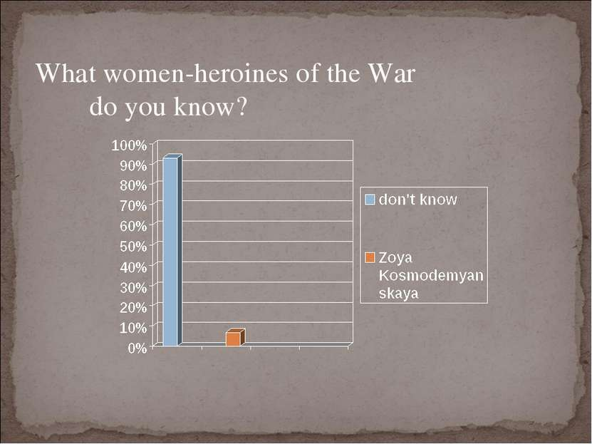 What women-heroines of the War do you know?