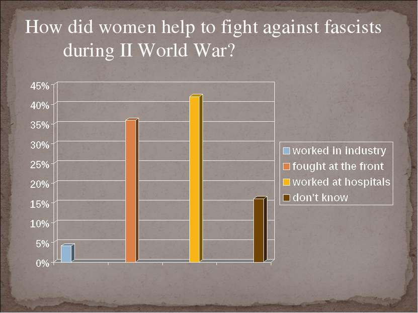 How did women help to fight against fascists during II World War?