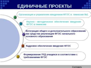 ЕДИНИЧНЫЕ ПРОЕКТЫ Кадровое обеспечение введения ФГОС Организация и управление...