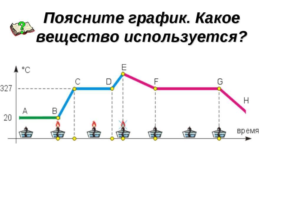 Поясните график. Какое вещество используется?