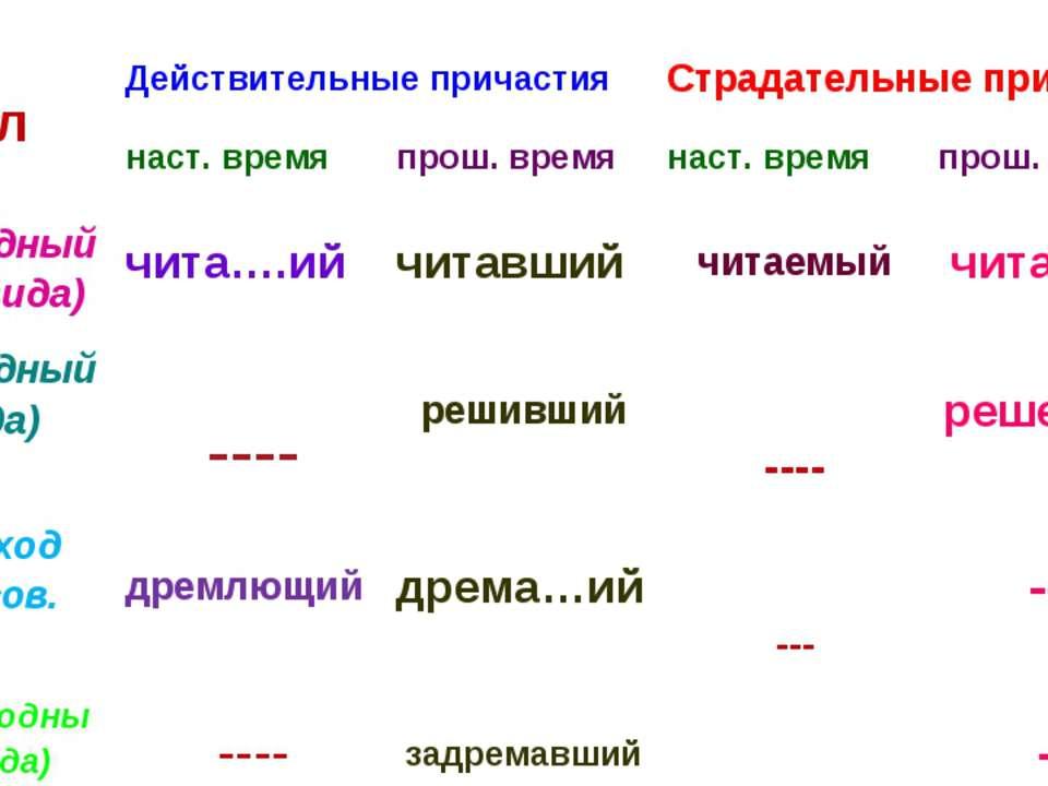 Глагол Действительные причастия Страдательные причастия наст. время прош. вре...