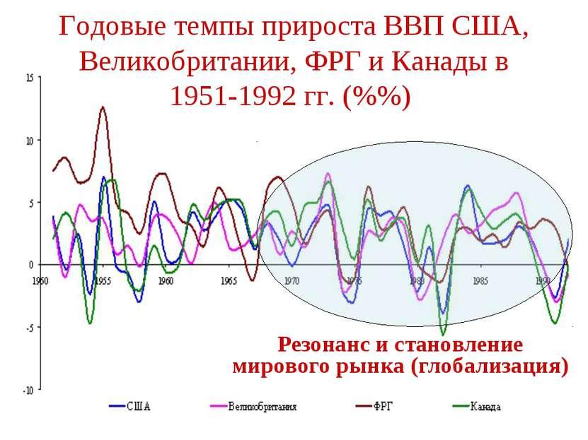 Годовые темпы прироста ВВП США, Великобритании, ФРГ и Канады в 1951-1992 гг. ...