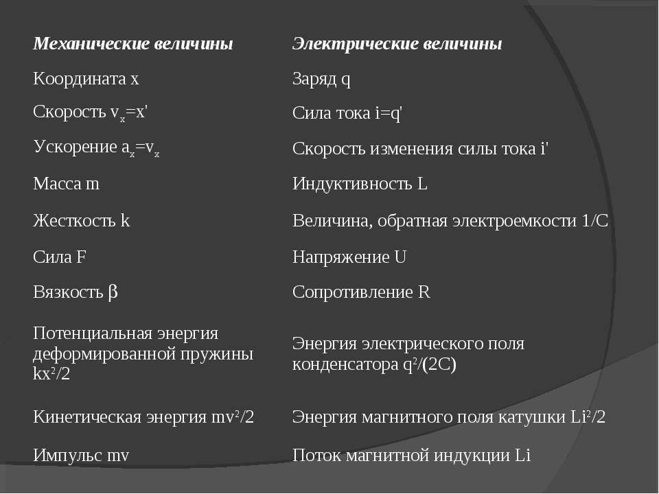 Механические величины Электрические величины Координата х Заряд q Скорость vx...