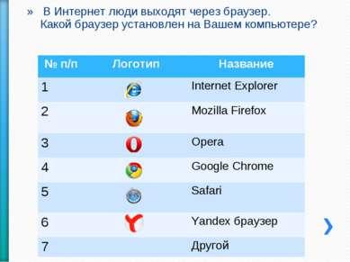 В Интернет люди выходят через браузер. Какой браузер установлен на Вашем комп...