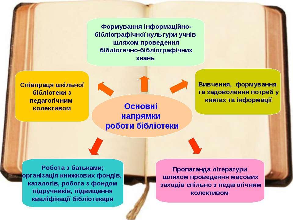 Співпраця шкільної бібліотеки з педагогічним колективом Вивчення, формування ...