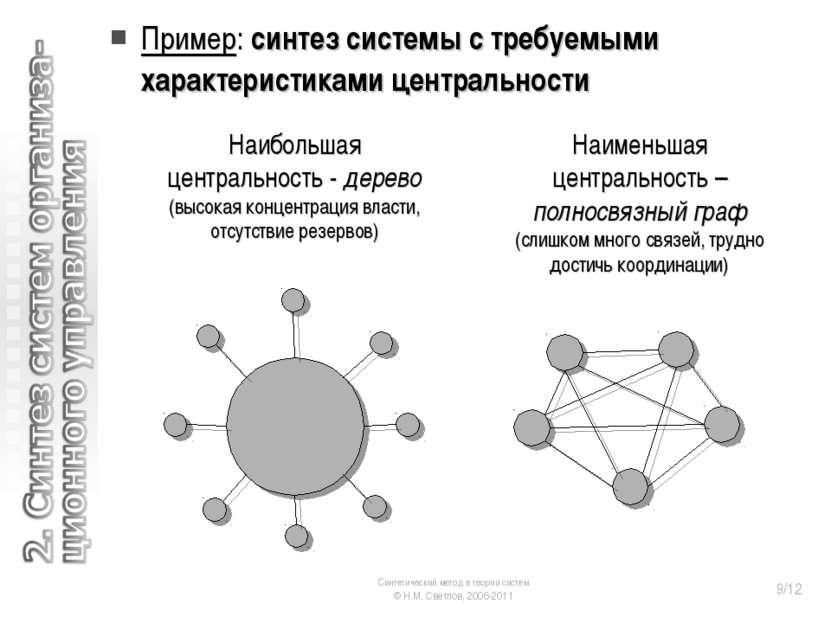 Пример: синтез системы с требуемыми характеристиками центральности Наименьшая...