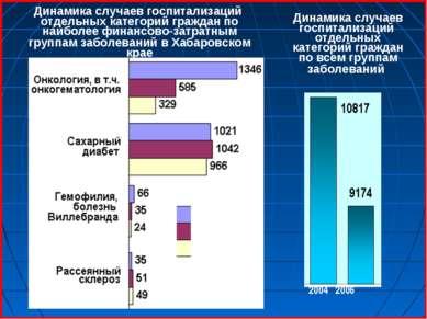 -2004 -2005 -2006 Динамика случаев госпитализаций отдельных категорий граждан...