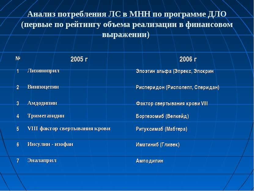 Анализ потребления ЛС в МНН по программе ДЛО (первые по рейтингу объема реали...