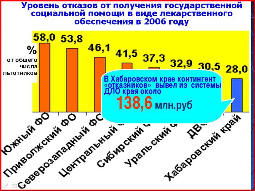 В Хабаровском крае контингент «отказников» вывел из системы ДЛО края около 13...